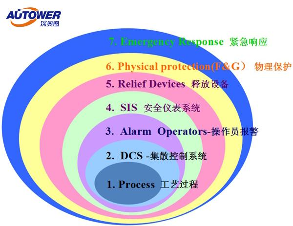 化工厂自动化控制系统 SIS安全仪表系统功能及原则